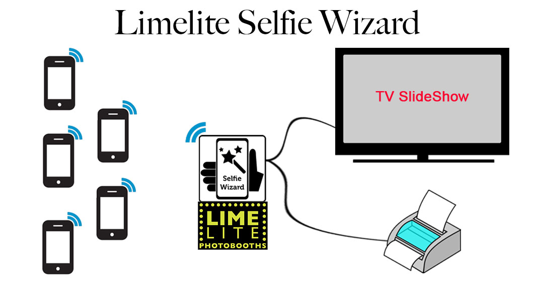 Introducing the Limelite SelfieWizard. All the magic moments from your event, shared.